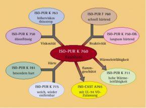 Baukastensystem der Standardprodukte von ISO-Elektra